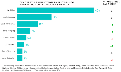 Morning Consult Weekly Poll Of Democratic Candidates