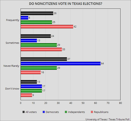 Texas Elections - Voter Fraud Vs. Voter Suppression