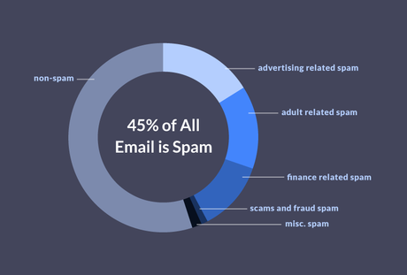 Top 10 Best Fake Email Generator Website to Use for Free in