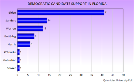 Trump Is Trailing The Leading Democrats In Florida