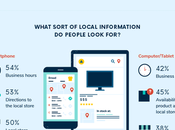 Ultimate Stats Marketing Trends 2019 Infographic