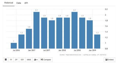 Australia cash rate July 2019