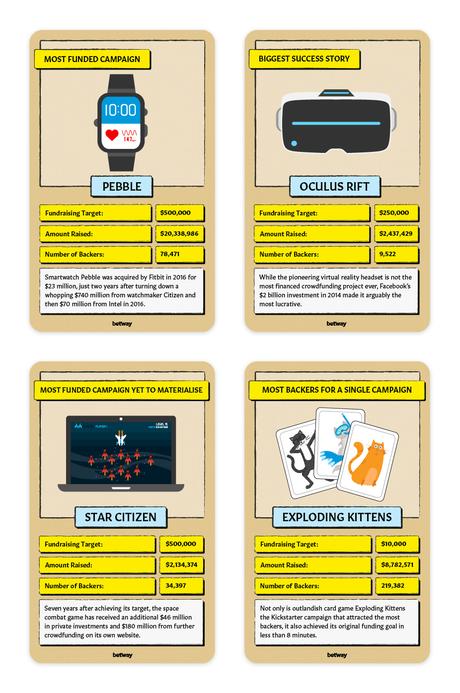 The Most Lucrative Kickstarter Campaigns
