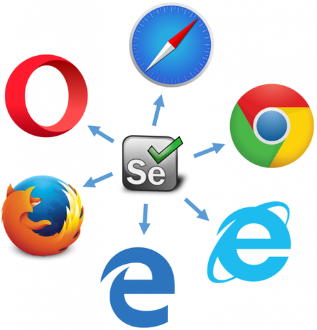 Selenium for Chrome, Firefox, and IE