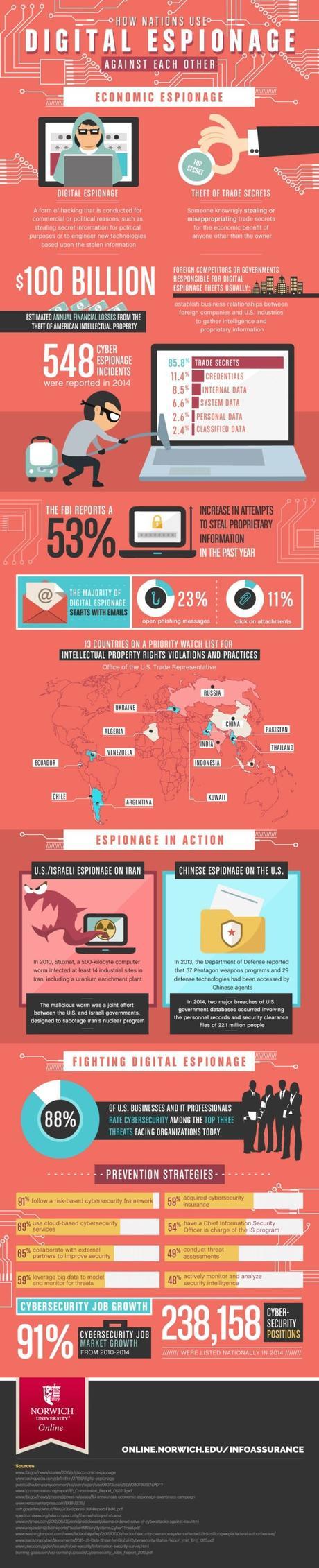 Top Cybersecurity Roles