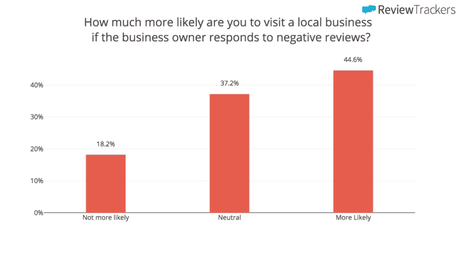 How can Google My Business Boost Your Local SEO?