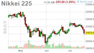 Faltering Thursday – Failure at S&P 3,000
