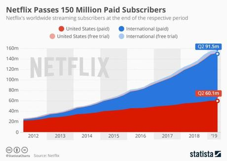Netflix's Big Sucriber Miss Points to a Critical Vulnerability: Price