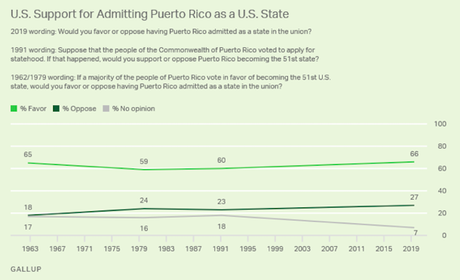 Two-Thirds Of Public Supports Statehood For Puerto Rico