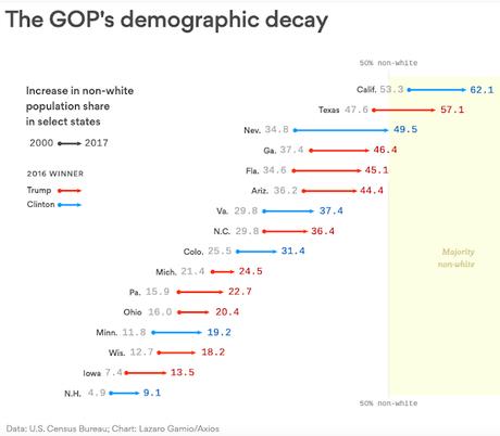Demographic Change (& Trump) Should Terrify Republicans
