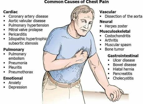 What can be the different causes of chest pain?