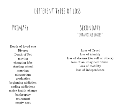 What I've been learning. How trauma and loss effects your body