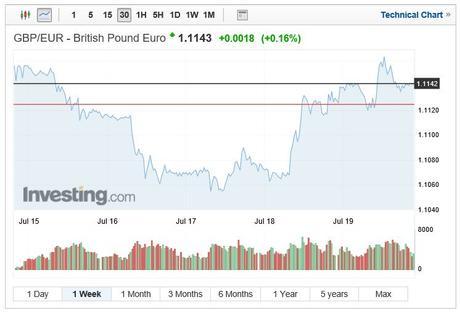 GBP/EUR exchange rate July 22 2019