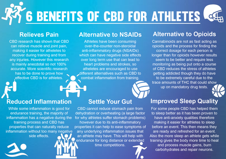 Reasons Why CBD Is Recommended For Athletes