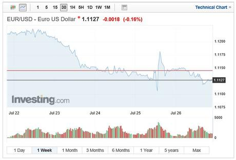 EUR/USD exchange rate 1 week chart July 28 2019