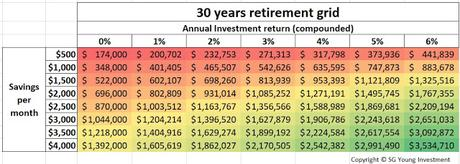 The 30 Years Retirement Grid - Saving $1500 per month to achieve $1 Million