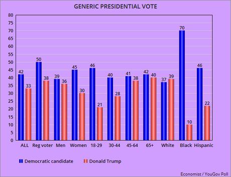 Generic Vote Favors Democrats (For President & Congress)
