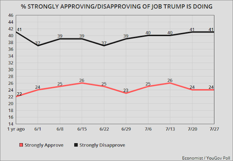 Trump's Job Approval Numbers (Still Not Good)