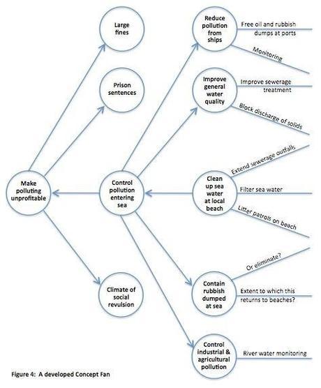 Creative Policy Analysis