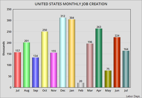 Unemployment Remains Steady at 3.7% for Second Month