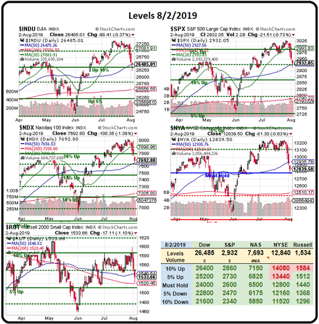 Monday Market Mayhem – Mass Shootings and Trade Wars Make Investors Nervous