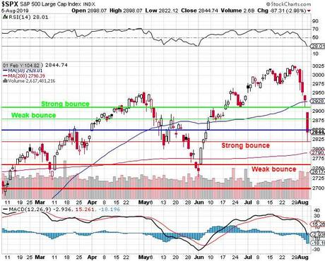 Tricky Tuesday – Weak Bounces Look Like Rallies After Such Big Drops