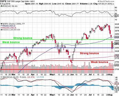 Wednesday Weakovery – Indexes Fail to Bounce, Held Back by Weak Earnings