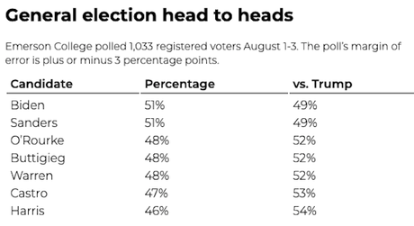 Another Poll Shows Texas Is In Play For Democrats In 2020