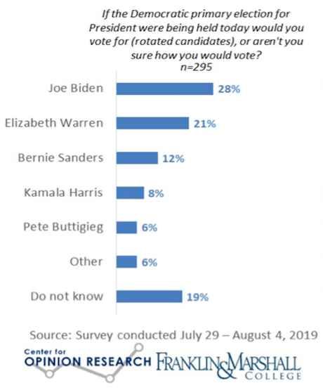 4 State Polls (Pennsylvania-California-Iowa-New Hampshire)