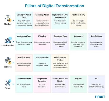On the Road to Digital Transformation—Journey Not The Destination