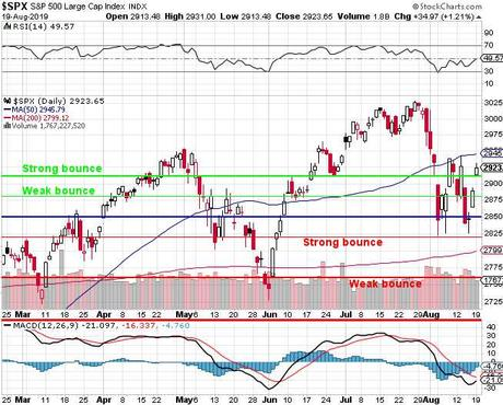 Technical Tuesday – Markets Pause at Our Strong Bounce Lines