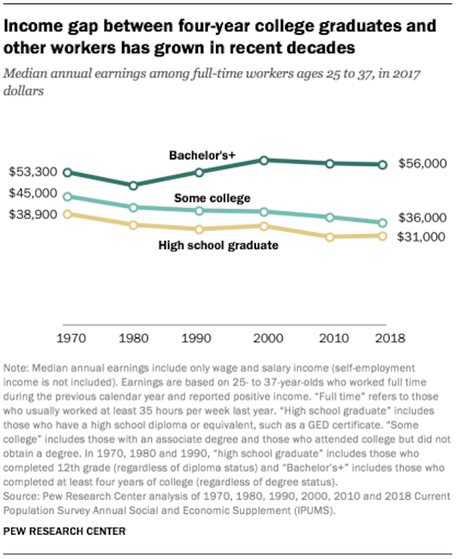 Most In GOP Say Colleges Have A Negative Effect On U.S.