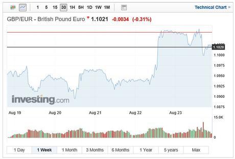 GBP/EUR exchange rate 1 week chart August 28 2019