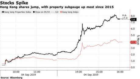 Hong Kong shares jump, with property subgauge up most since 2015