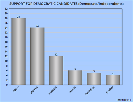 Three New National Polls On Support For Democrats