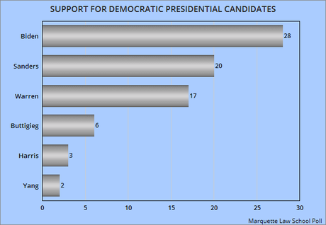 Biden Leads Other Democrats (And Trump) In Wisconsin