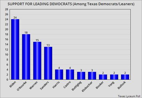 Biden, O'Rourke, Warren, & Sanders Are Leading In Texas