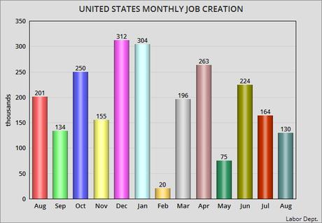 Unemployment Stays At 3.7% On Weak Job Growth