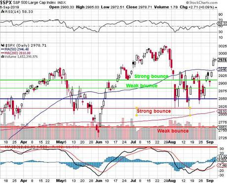 Monday Market Movement – Back to the Top