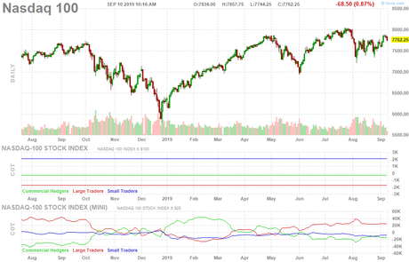Technical Tuesday – 3,000 or Bust on the S&P 500
