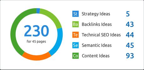 SEMRush Content Creation Ideas