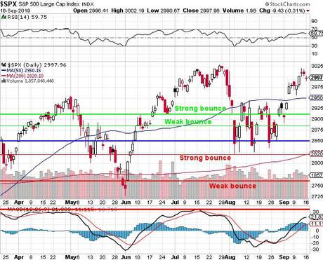 Testy Tuesday – Trouble at S&P 3,000 – Again