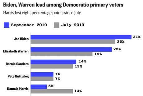 New Poll - Biden Leading, Warren Gaining, & Harris Falling