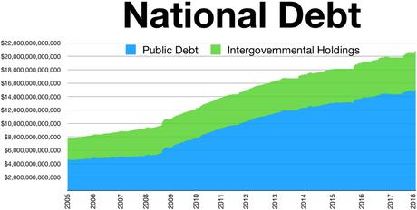 Image result for total us public debt