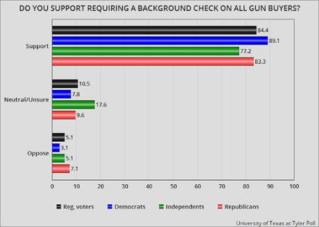 Like Other States, Texans Want Stricter Gun Laws