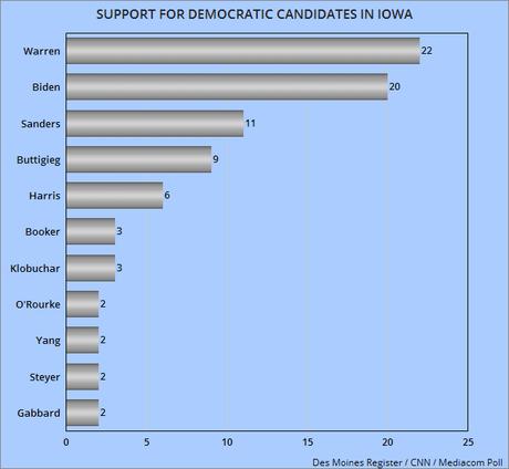 New Poll Has Elizabeth Warren Leading In Iowa
