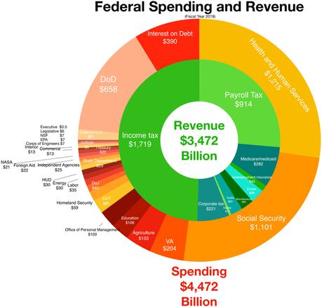 Federal Revenue and Spending