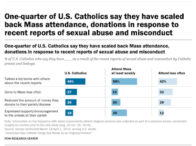 It's Still Going on — Cover-Up of Abuse Is Still Going on — and Catholics Know This, Do not Trust Their Bishops, and Are Withholding Money