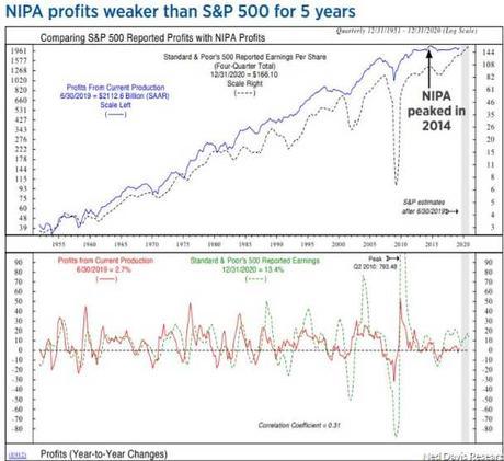 Thrilling Thursday – Back to Test S&P 3,000 – Again