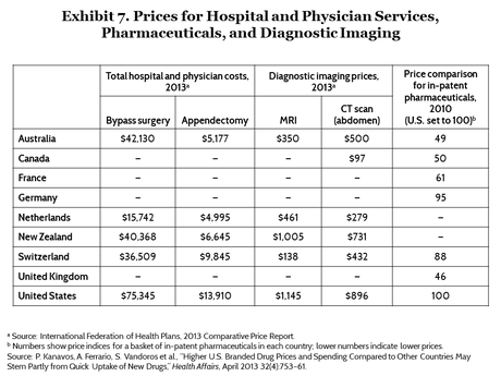 Image result for medical costs by country